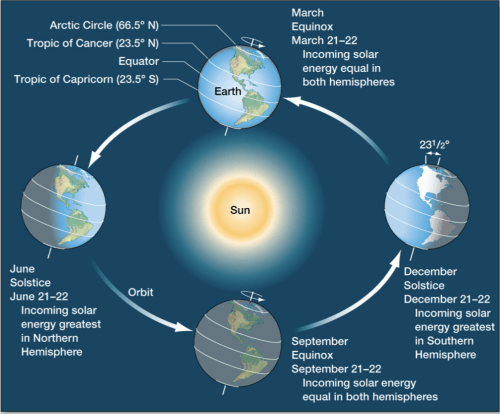 small resolution of diagram of a spring solstice