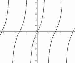 graph of y=cos(x)