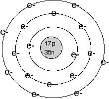 Quantum Mechanics #3 Bohr Model, Electron Config, and