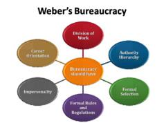 Bureaucracy Quizlet Sociology