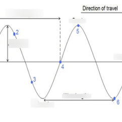 Mechanical Wave Diagram Wiring For Trailer Socket Waves Quizlet Location