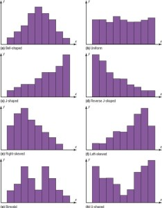 Location also statistics ch frequency distributions  graphs diagram quizlet rh