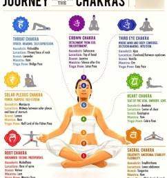 yoga midterm chakras [ 863 x 1024 Pixel ]