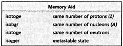 McDermott Ch3 (Atomic Nuclei & Radioactivity) flashcards