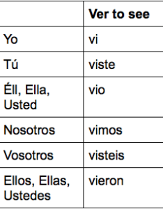Ver chart also test preterite verbs er  ir quizlet rh
