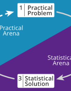 Each practical solution typically leads to further questions starting  new iteration these iterations may continue until the problem is resolved also session measure  measurements and basic statistics flashcards rh quizlet