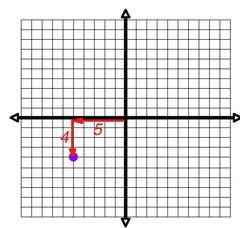 Coordinate Plane: Vocabulary, slope, equations Flashcards