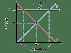 Binding Constraint