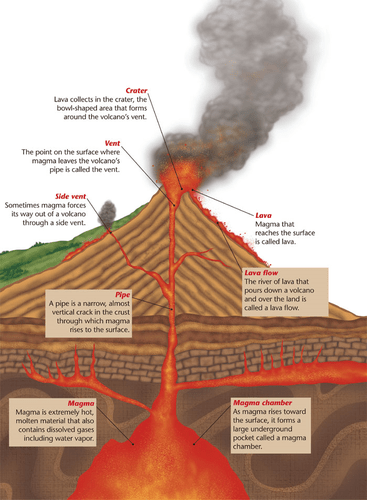 inside volcano diagram vent electron transport chain simple volcanoes the flashcards quizlet an opening on side of a that magma forces its way out