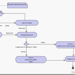 What Is A Sample Space Diagram Ruger Ar 15 Exploded Uml Diagrams – Created For My First Php Application