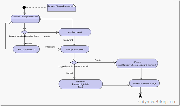 what is a sample space diagram trs insert cable wiring uml diagrams – created for my first php application