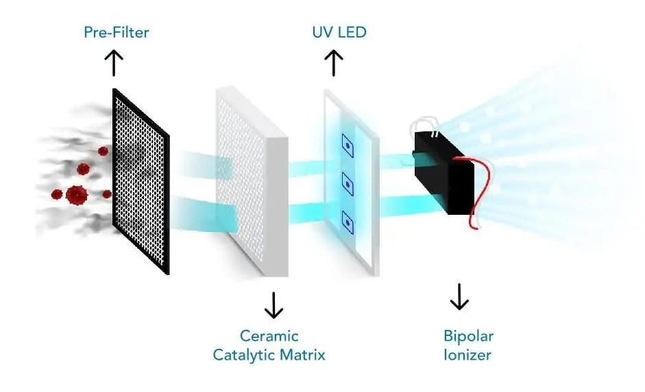 O2 Cure REME LED - Portable Air Purifier