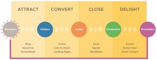 marketing-digital-para-profissionais-liberais-Inbound_Marketing_Process