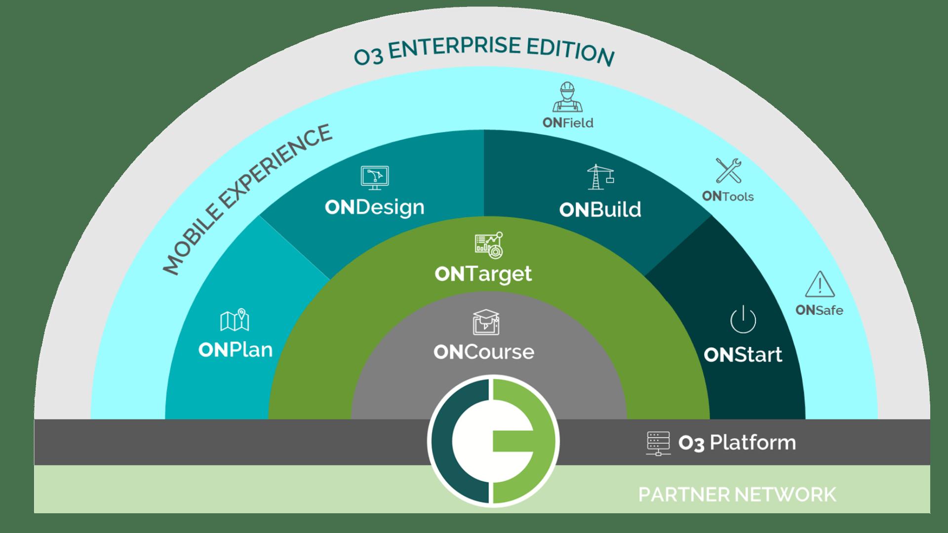 o3 solutions brochure