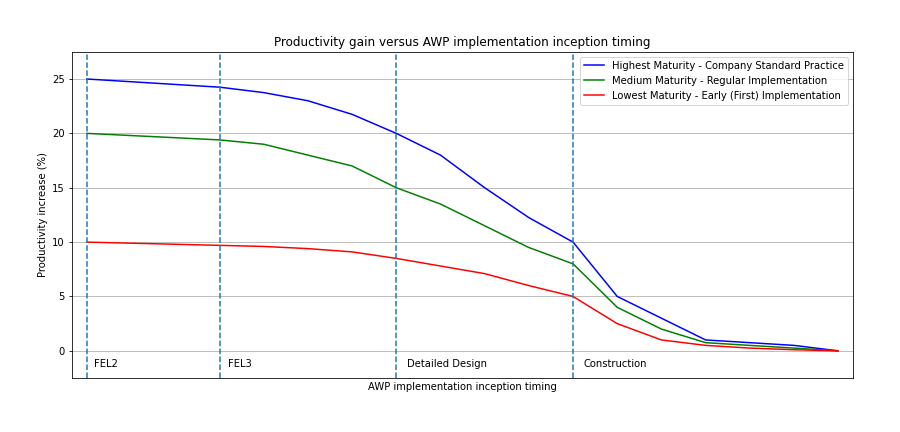awp implementation