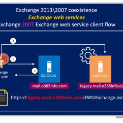 Exchange 2013 Mail Flow Diagram 2000 Isuzu Rodeo Radio Wiring Coexistence Environment And The Legacy Infrastructure | 8#23 - O365info.com