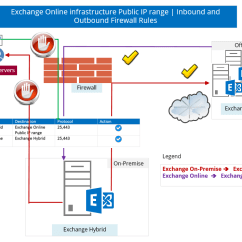 Sharepoint 2010 Site Diagram Evacuation Plan Software Hybrid Deployment In Office 365 | Checklist And Pre Requirements Part 1/3 - O365info.com