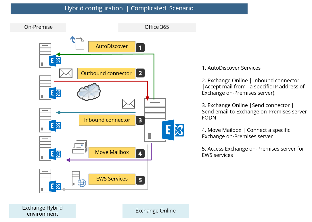exchange mail flow diagram wiring diagrams for caravan solar system hybrid deployment in office 365 checklist and pre