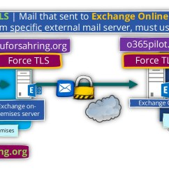 Exchange Mail Flow Diagram Samsung Headphone Wiring Configure Force Tls In Online Environment