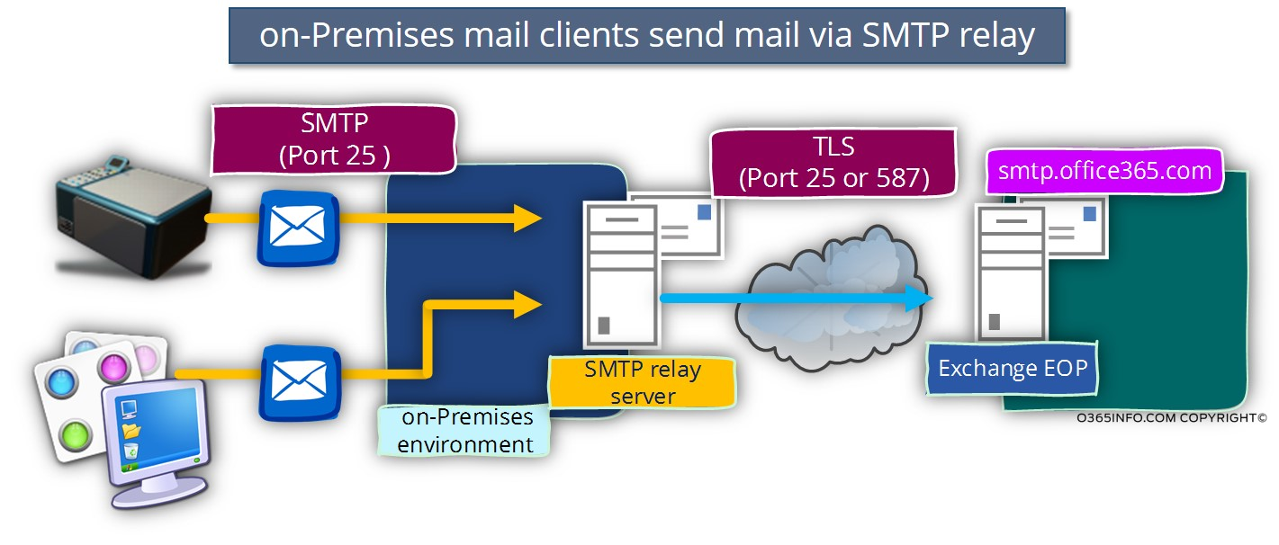 exchange mail flow diagram protist cell labeled smtp relay in office 365 environment | part 3#4 - o365info.com