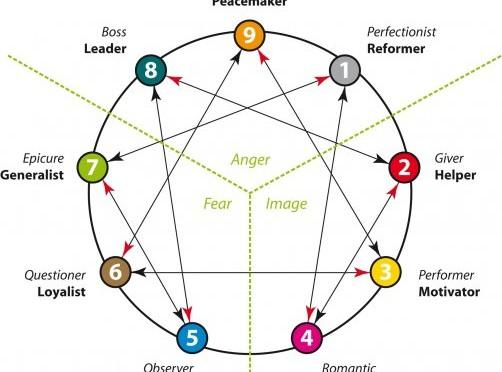 o3o 九型人格專題網站 – 九型人格 / 心理測驗 / 性格分析