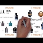 How many Fragrances do You Need?
