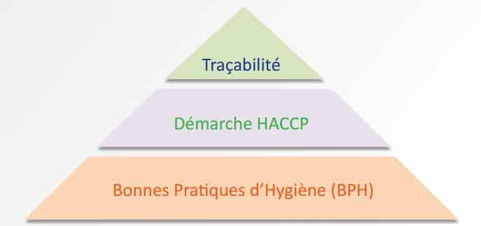 Formation Hygiène alimentaire HACCP Lyon