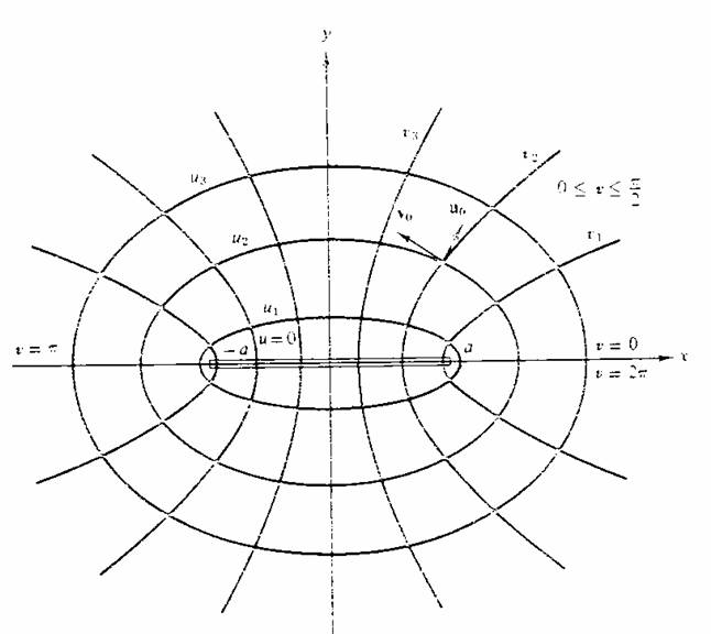 Some coordinate systems in which the Laplacian is separable