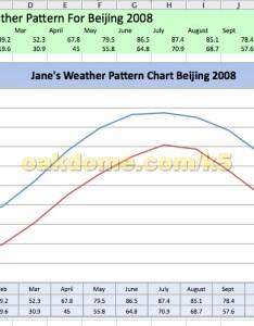 Excel line chart also sjl teacher professional development rh sites google