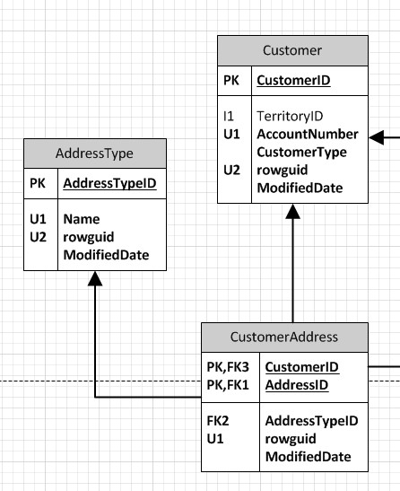 Visio Data Model : visio, model, Database, Diagramming, Visio
