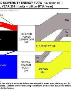 also ou energy flow chart rh oakland