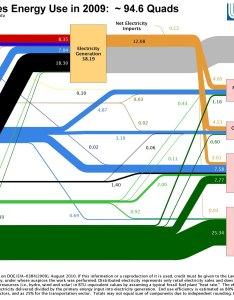 Ou energy flow chart click on the michigan or us figures for  higher resolution pdf quad   quadrillion btu  also rh oakland