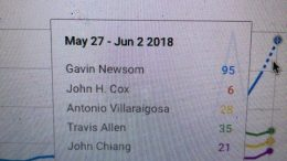 Polls Saying John Fox Is Competitive With Gavin Newsom In California Governor's Race Are Wrong – See Google Trends