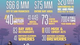 Outside Lands Economic Impact Infographic