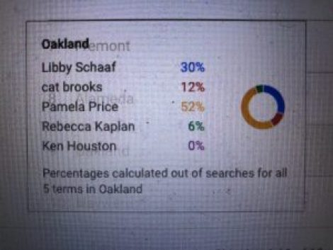 Oakland Mayoral Candidates Google Trends Data