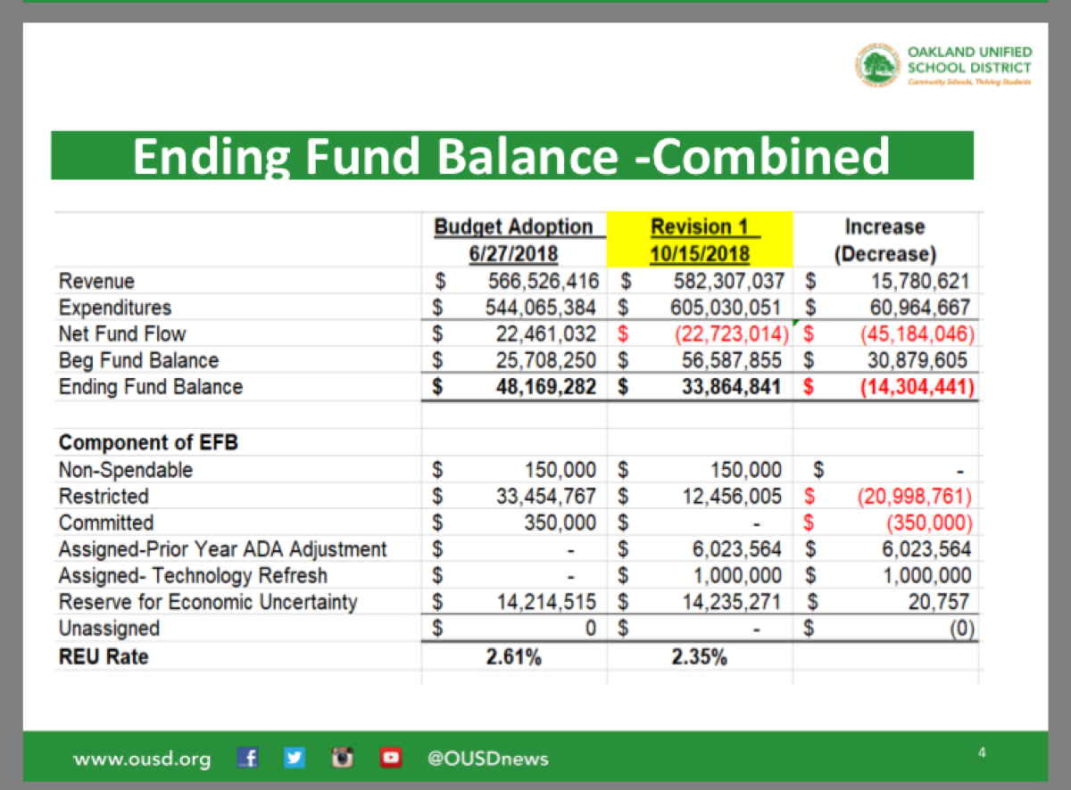 OUSD Budget Overview