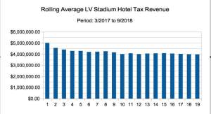 Rolling Average Las Vegas Stadium Hotel Tax Revenue