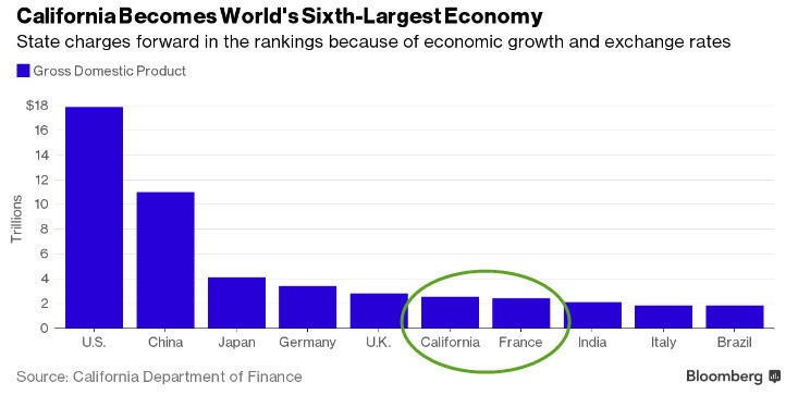 Is San Francisco Bay Area The Strongest Regional Economy In The World?