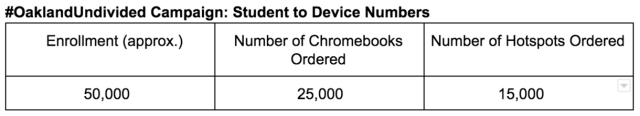 OUSD Devices Delivered