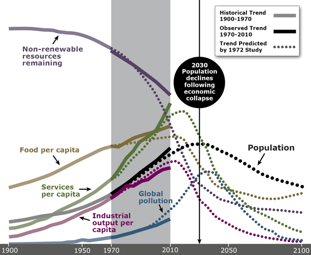 Systemdynamics Limitstogrowthgraph40yearcomparison