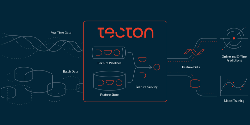 Tecton the enterprise feature store company