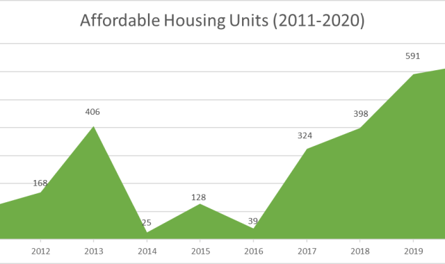 Oakland new affordable housing units
