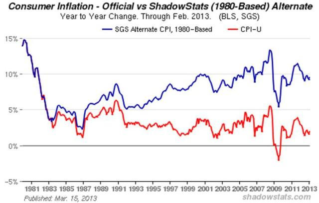The real rate of inflation vs. official statistics