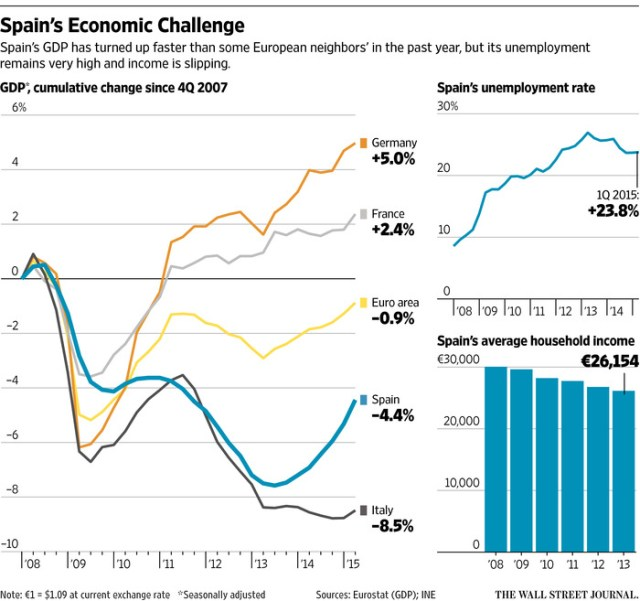 "European Economy at a Glance. ""Labor costs also weigh on businesses in France and Italy. Cuts in social-security taxes over the past year brought relief to employers in both countries, only to be offset by ongoing wage growth in France.  A major part of Spain's recovery strategy has been to spur exports. New labor contracts that cut wages helped persuade car makers to shift some production to Spain from elsewhere in Europe."" (WSJ)"