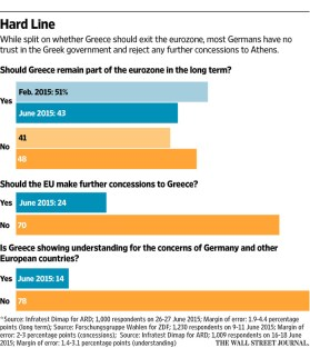 Public opinion in Germany regarding Greece