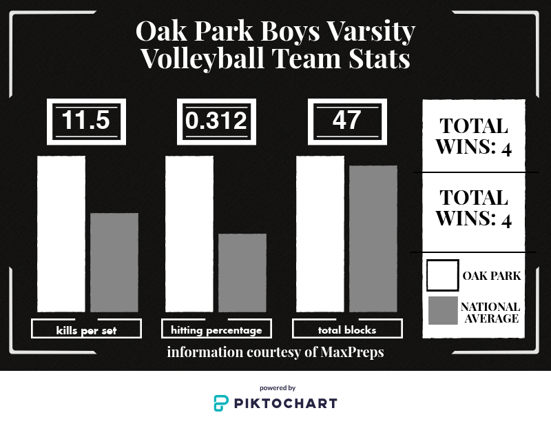 Changes in Boys' Volleyball Starting Lineup