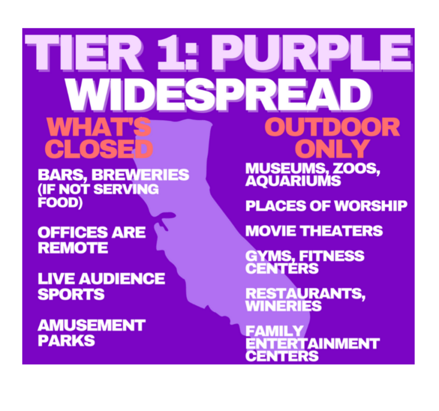 Increase in COVID-19 cases force Ventura County into the purple tier