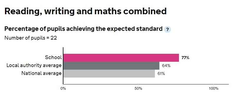 Reading, Writing & Maths Combined