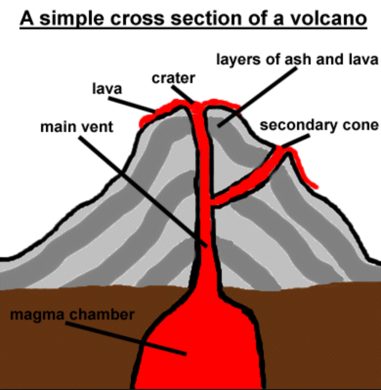 pictures of a volcano diagram honda foreman 450 wiring mount vesuvius | bellmawr summer camp