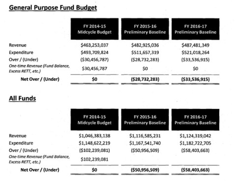 2015 Baseline budget overview